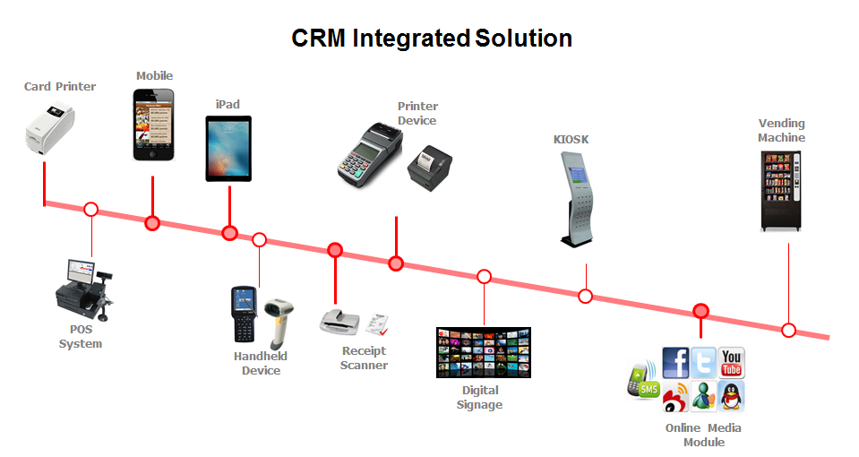 CRM Customer-Relationship-Management LMS Loyalty-Management-System Membership VIP-System Card-System Card-Printer Mobile-Apps Website Bar-Code-Scanner Online-Store POS Payment-System Database Analytical